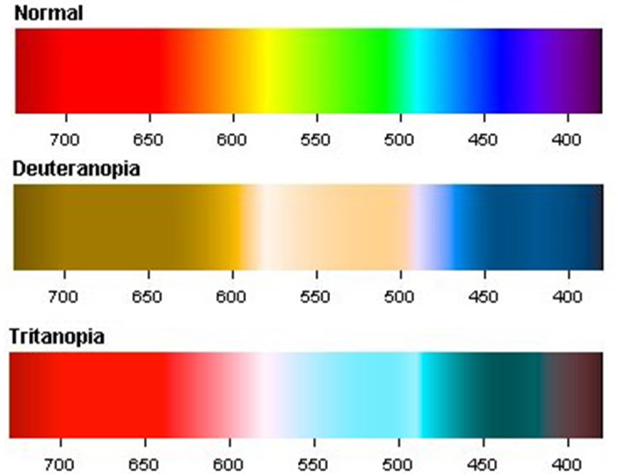 Colour blindness scale - deuteranopia and tritanopia.